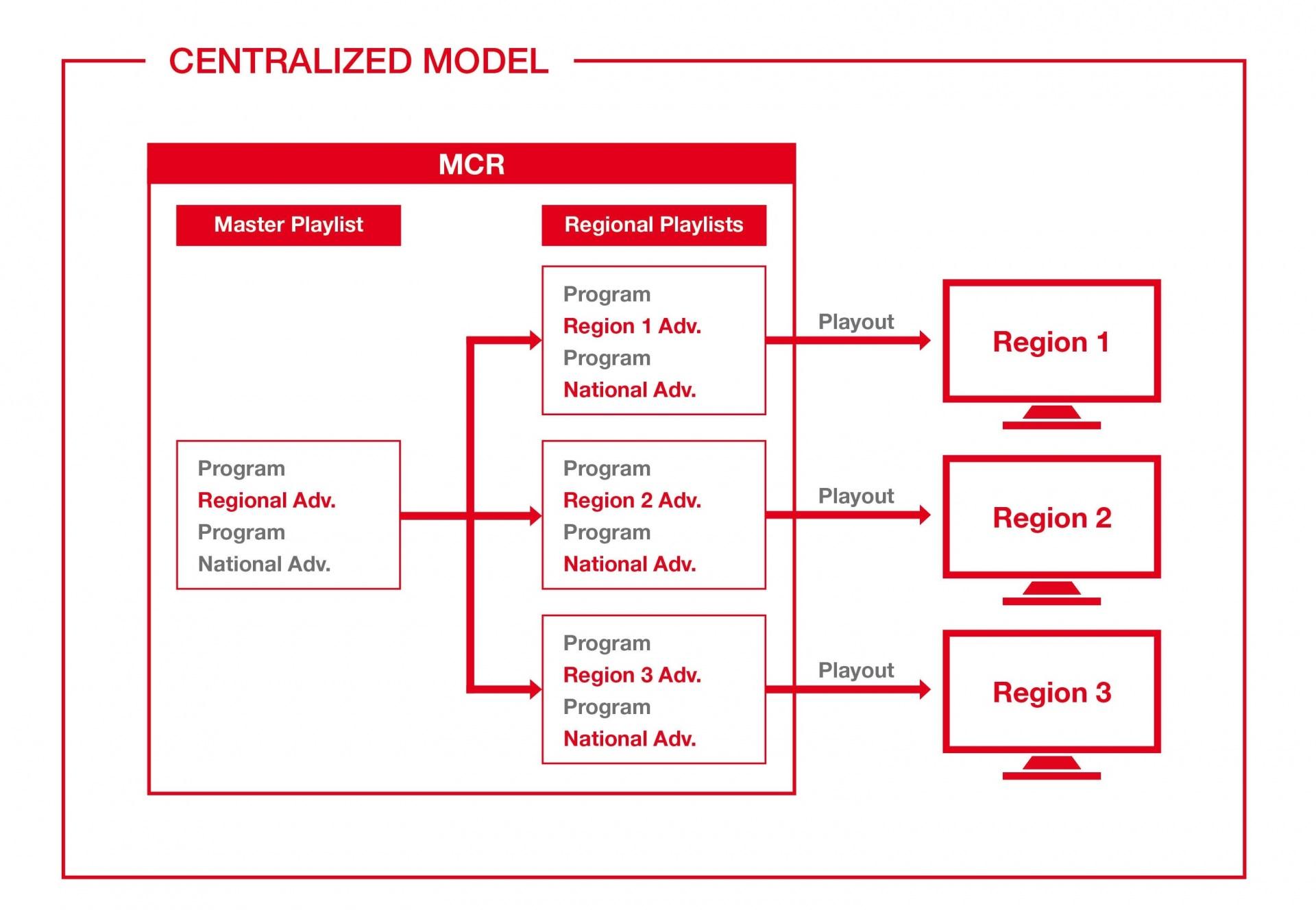 Regional Program Insertion | AVECO