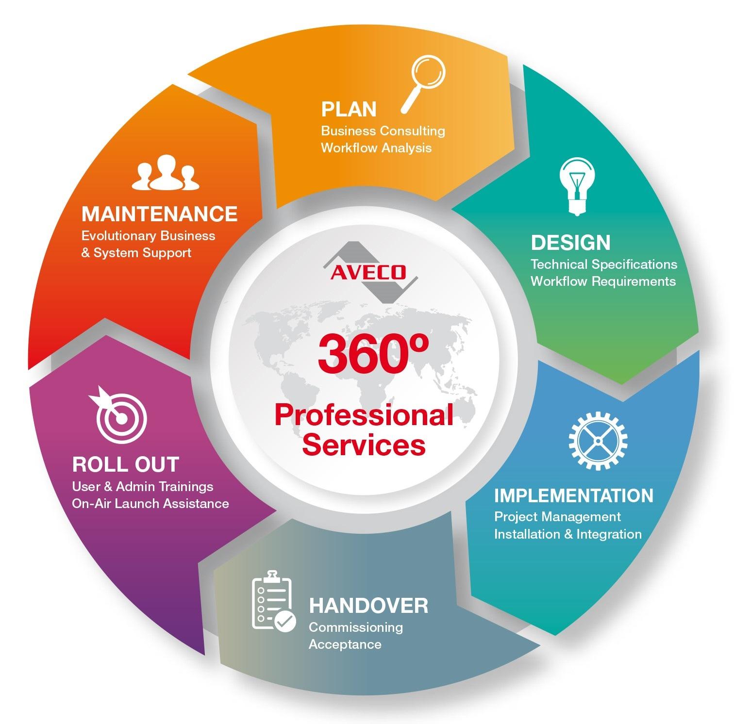 Professional Services Aveco